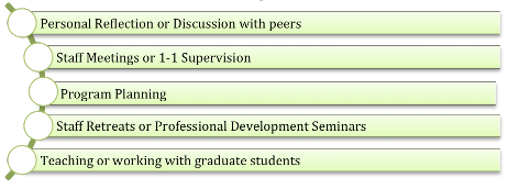 This image displays the various ways your article could be used: Personal reflection or discussion, Staff meetings or supervision, Program planning, retreats and professional development seminars, teaching or working with grad students.